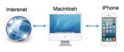 MacintoshをWi-Fiルーターとして使う方法