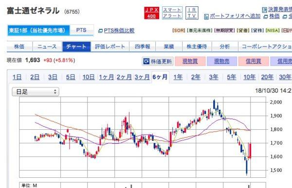 富士通ゼネラルさんで利益確定、壱番屋、松屋さん、注目、株主優待銘柄