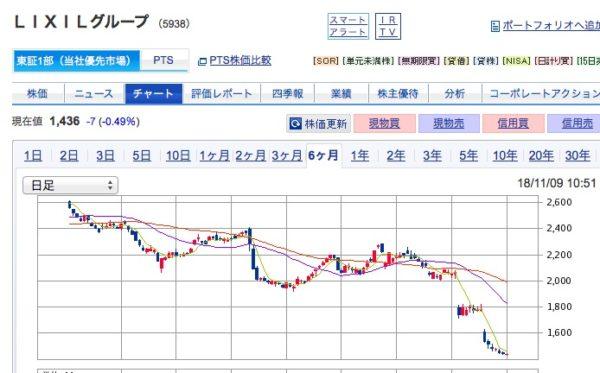 LIXIL,三井E&S,乖離率,マイナーSQ