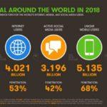 世界のネット状況2018,ネットユーザー40億人