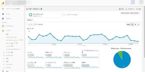 Google AnalyticsとSearch Console、違いは、ページかサーバーか
