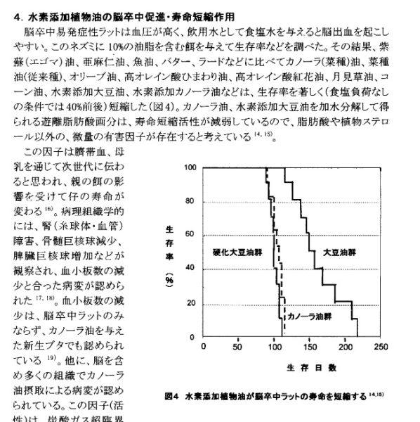 キャノラー油は高血圧症には危険・ラットで実験